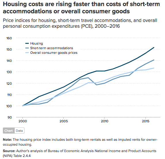 housing costs rising faster than str costs