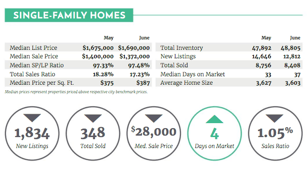 2019-Aug-Real-Estate-Article-luxury-market-report